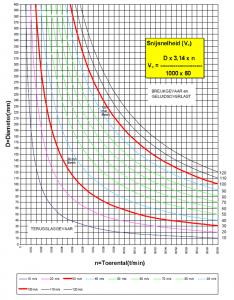 Snijsnelheid berekenen (toerental)
